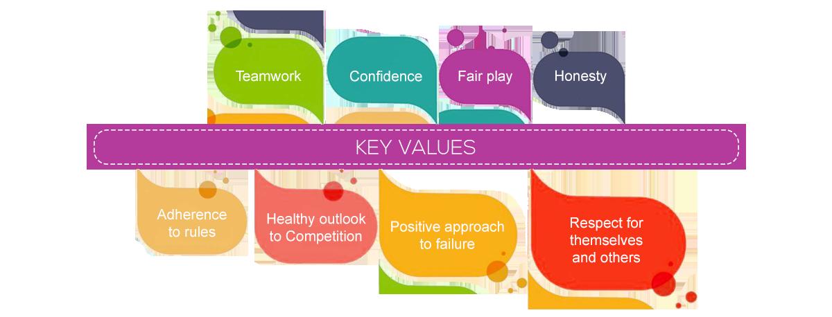 Key Values || Lotus Valley International School, Gurgaon